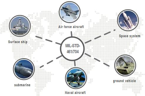 Military MIL-STD-461/704