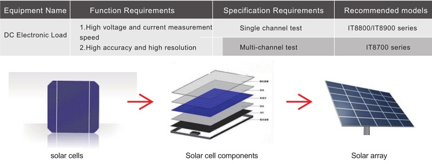 Itech Solar Test Solution